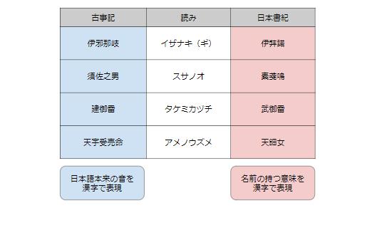 古事記と日本書記の神名表記の違い