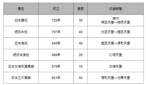 日本の正史 「六国史」